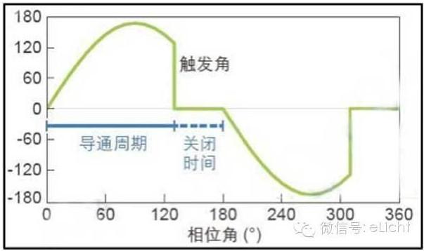 我们可以看出后沿切相调光器的电路比前沿切相要复杂得多,价格也会比